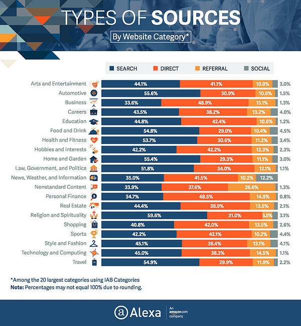 Sources-Traffic-of-Top-Sites-01