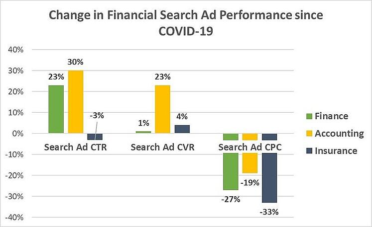 covid-19-google-ads-results-financial