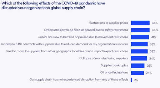 how_covid19_affects_your_supply_chain
